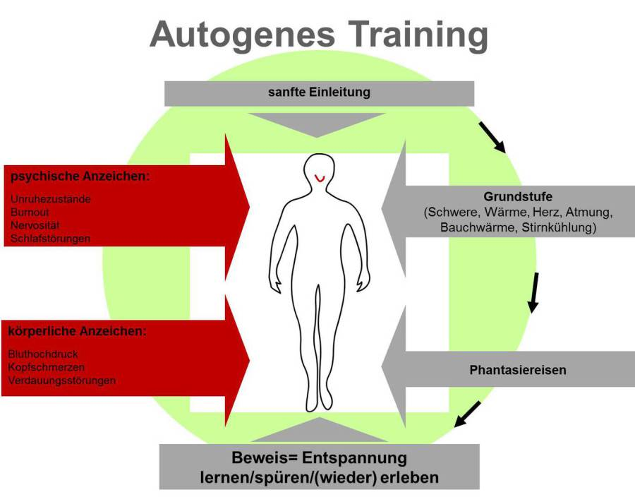 Coaching Training & Hypnose Autogenes Training